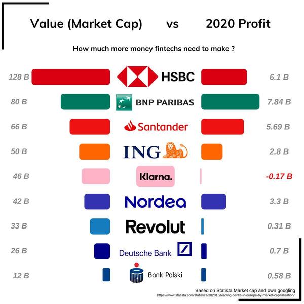 Market cap vs profit compared