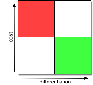 Feature Cost vs Differentiation