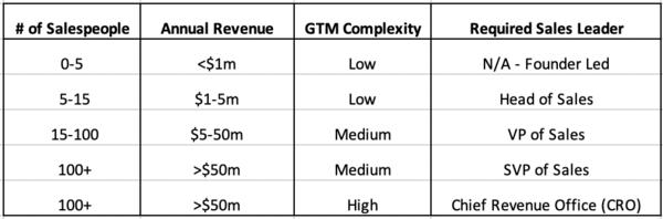 A rough hierarchy of sales leadership roles