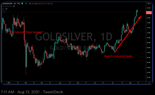 When the spread goes up, Silver is dropping in price relative to Gold.
