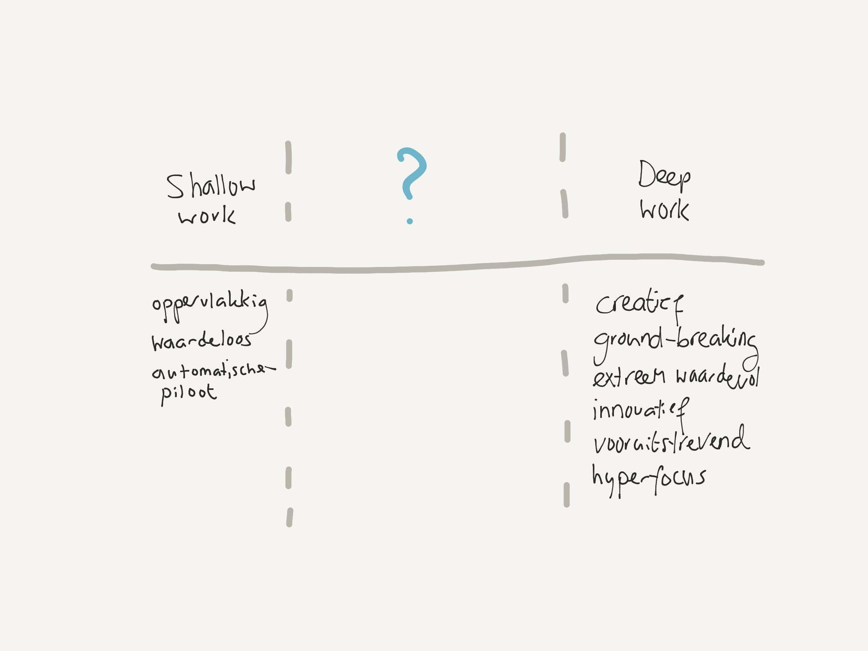 Tussen 'shallow work' en 'deep work' zit nog ruimte.