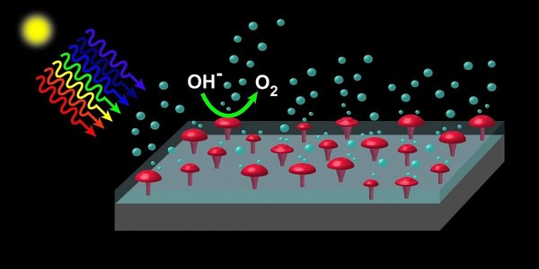 Researchers solve a major hurdle in producing clean hydrogen