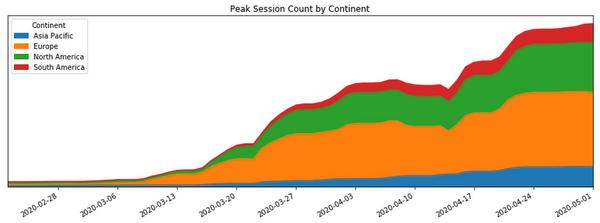 Keeping Google Meet ahead of usage demand during COVID-19
