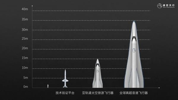 Space Transportation roadmap