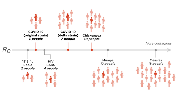 The Delta Variant Isn't As Contagious As Chickenpox. But It's Still Highly Contagious