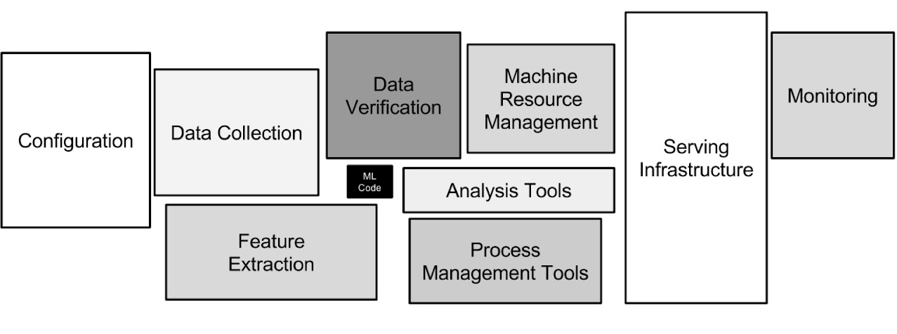 """ML system architecture from D. Sculley's """"Hidden Technical Debt in Machine Learning Systems"""". Note the relative importance of data management versus ML code."""
