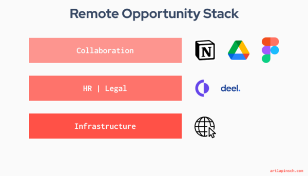 A simplified remote stack.