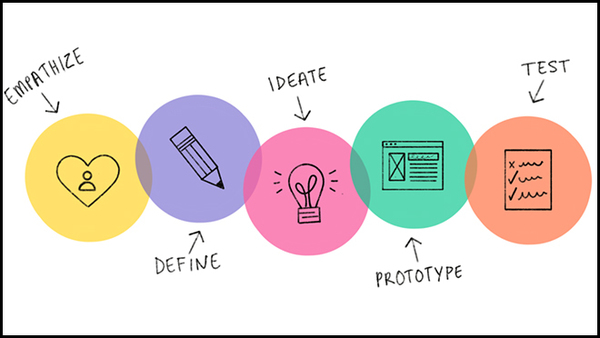 The Design thinking process is creative and that brings ambiguity and uncertainty
