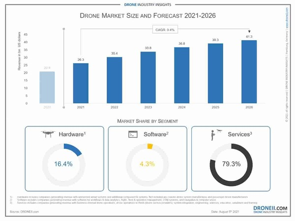 Drone market size and forecast. Credit - Drone Industry insights