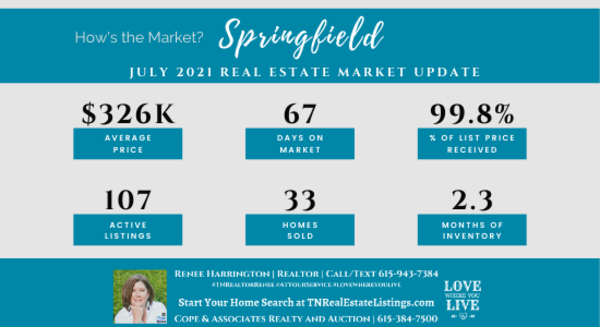 How's the Market? Springfield Real Estate Statistics for July 2021 | Tennessee Real Estate Listings