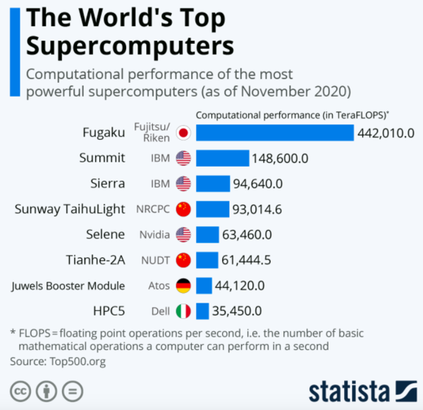 Which is the most powerful computer in the world?