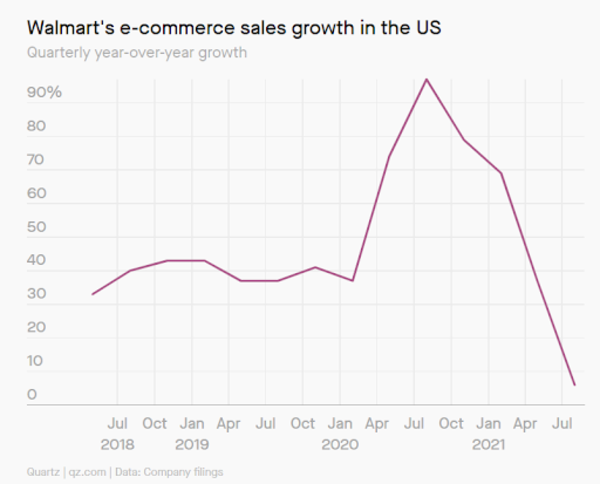 Walmart's eCommerce Sales Growth in the US [Quartz]