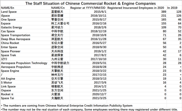 Table measuring growth of selected Chinese launch companies' workforce (translation by Ace of Razgriz)