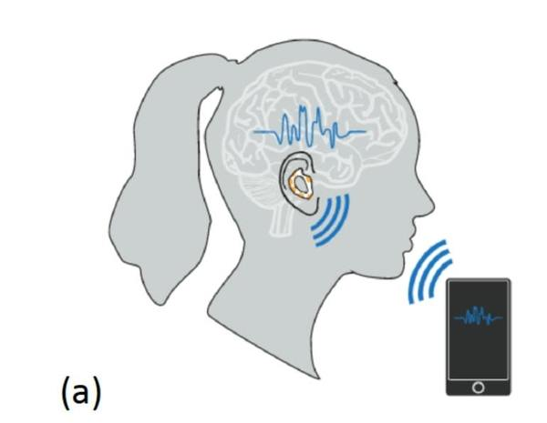 Earbuds That Read Your Mind - Neuroscience News
