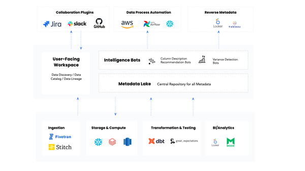 The architecture of an active metadata platform. (Image from Atlan / Prukalpa)