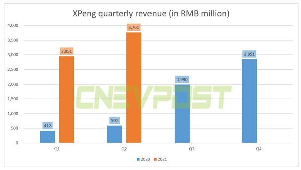 XPeng reports Q2 revenue of RMB 3.76 billion, above expectations - CnEVPost