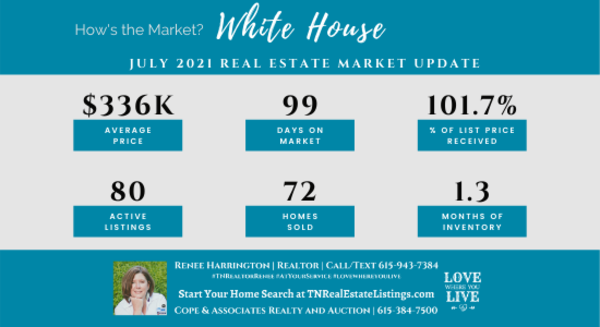 How's the Market? White House Real Estate Statistics for July 2021 | Tennessee Real Estate Listings