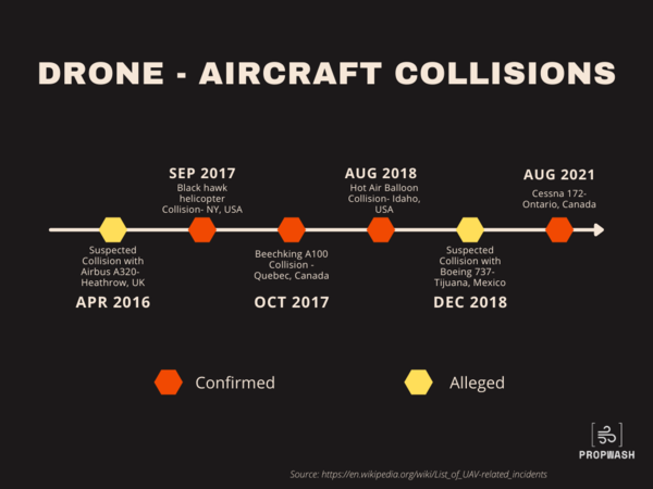 A timeline of reported UAV - Aircraft collision incidents