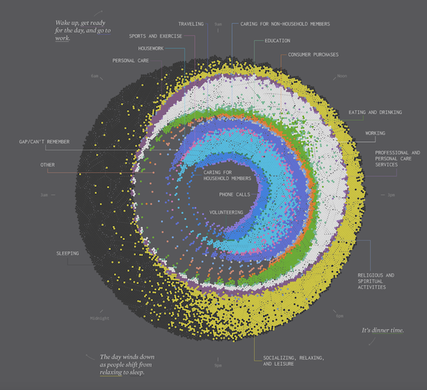 Data visualisation by Nathan Yau of a 24 hour snapshot of how Americans spend their day.