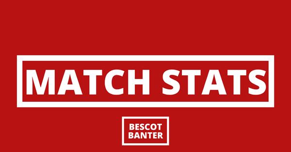 Match Stats: Walsall 1 Stevenage 0