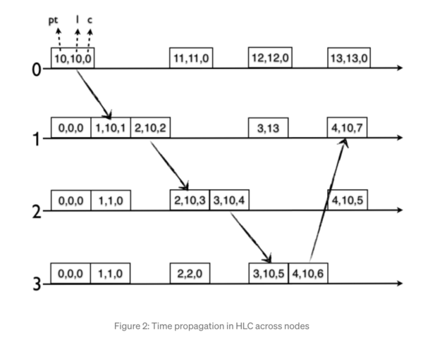 Nguồn: https://medium.com/geekculture/all-things-clock-time-and-order-in-distributed-systems-hybrid-logical-clock-in-depth-7c645eb03682