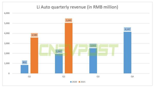 Li Auto reports Q2 revenue of $780.4 million, above expectations - CnEVPost