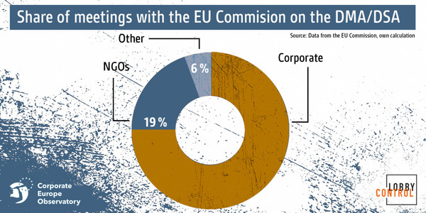 Chart: Corporate Europe Observatory & Lobbycontrol