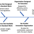Why Innovation Heroes are a Sign of a Dysfunctional Organization