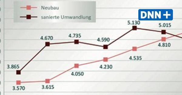 Sechs Trends auf dem Immobilienmarkt in Dresden