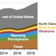 Six states accounted for over half of the primary energy produced in 2019