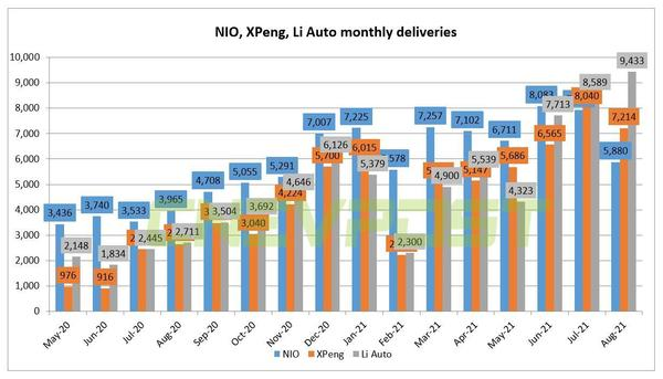 Why NIO suffers most from supply chain shock among Chinese EV trio? - CnEVPost