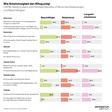 Arbeitslosen-Monitor: Acht von zehn Arbeitslosen verloren Job unfreiwillig