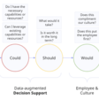 The Role of AI in HR Decision Making