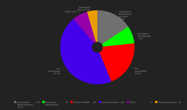Public safety agencies breakdown - DroneResponders.