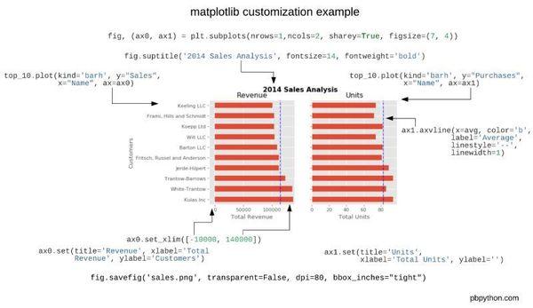 source: Effectively Using Matplotlib