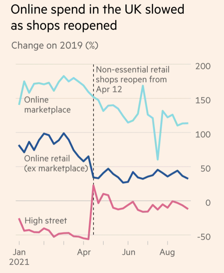 UK Commerce Spend [Financial Times based on Fable Data & Marketplace Pulse]