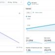 58% of Hacker News, Reddit and tech-savvy audiences block Google Analytics