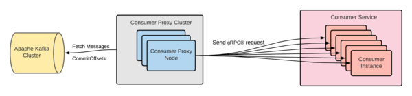 Enabling Seamless Kafka Async Queuing with Consumer Proxy