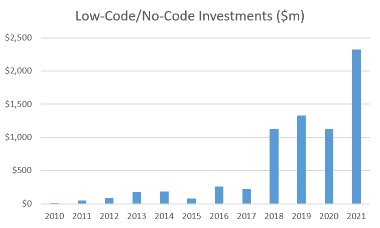 How much have has been invested in the new world of No-Code & Low-Code?