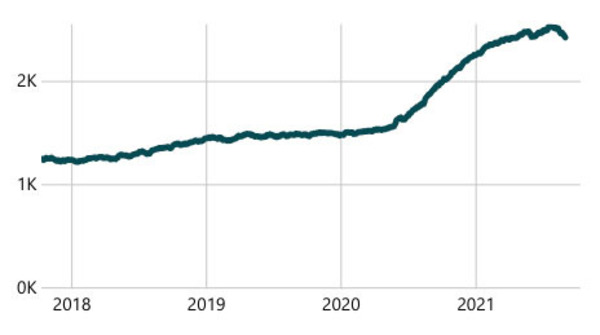 After climbing consistently throughout the first year of the pandemic, the number of people shot in Philadelphia during the previous 365 days appears to have been fluctuating slightly in recent months.