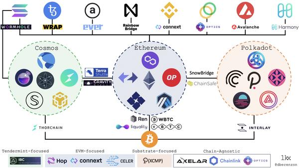 Source: Blockchain Bridges: Building Networks of Cryptonetworks