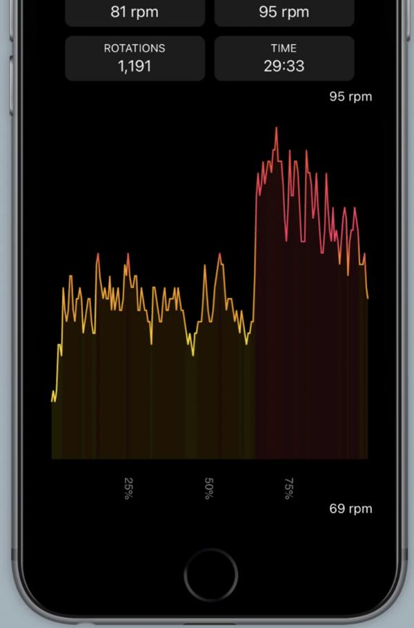 My metrics in My Cadence