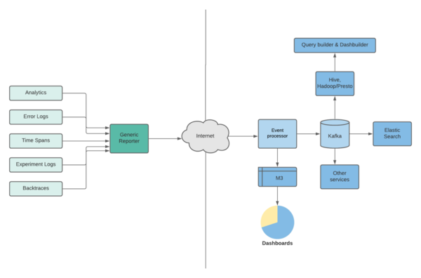Event journey from being logged to the dashboards and datasets                 Image:Uber.