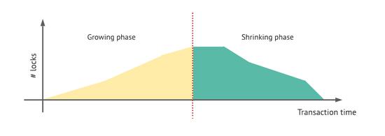 Hình 1: Transaction lifetime khi 2PL khi giải phóng sớm lock