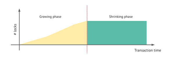 Hình 2: Transaction lifetime với Strict-2PL
