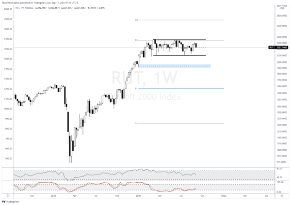 Russell 2000 Index Weekly Chart