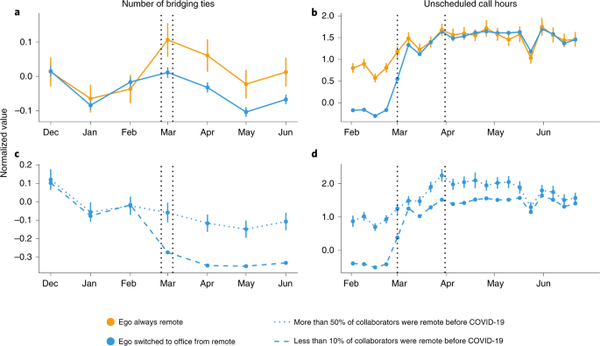 The effects of remote work on collaboration among information workers | Nature Human Behaviour