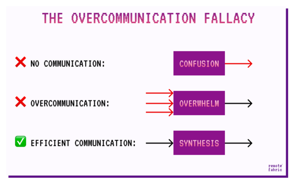Communication modalities: Choose wisely