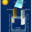 Combining sunlight and wastewater nitrate to make the world's No. 2 chemical
