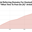 The Power of Treating Content as an Investment   Foundation